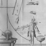 Esperimenti classici di elettrostatica del Settecento, Nollet, 1764