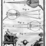 Schema di una camera ottica settecentesca, Nollet, 1743-1764